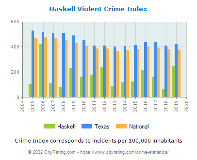 Haskell Violent Crime vs. State and National Per Capita