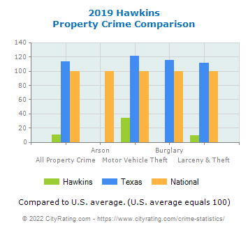 Hawkins Property Crime vs. State and National Comparison