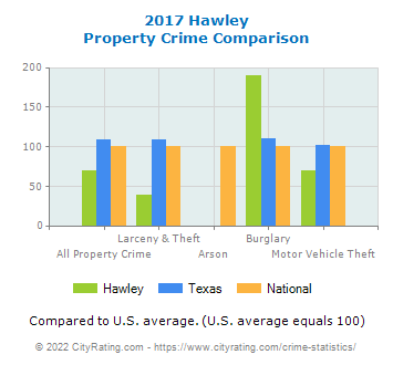 Hawley Property Crime vs. State and National Comparison