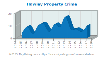 Hawley Property Crime
