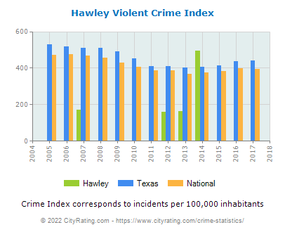 Hawley Violent Crime vs. State and National Per Capita