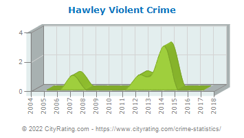 Hawley Violent Crime