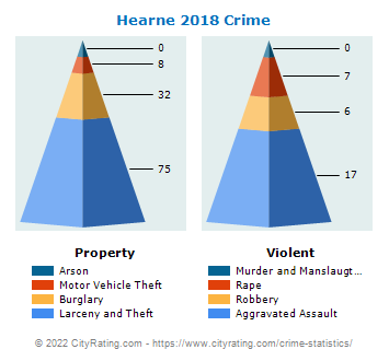 Hearne Crime 2018