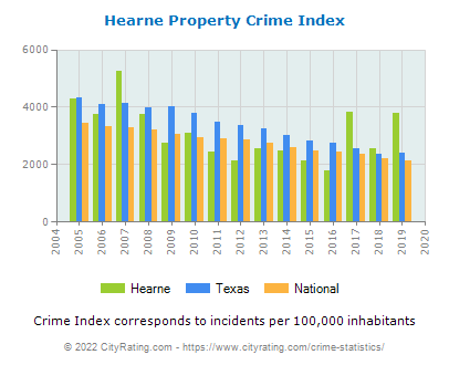 Hearne Property Crime vs. State and National Per Capita