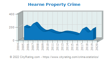Hearne Property Crime