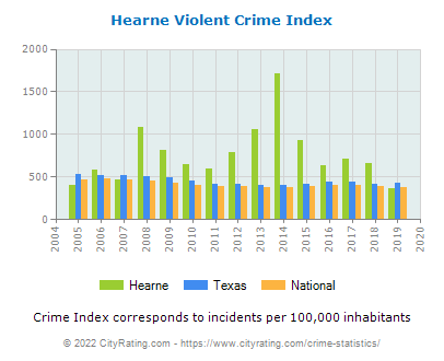 Hearne Violent Crime vs. State and National Per Capita