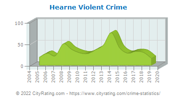 Hearne Violent Crime