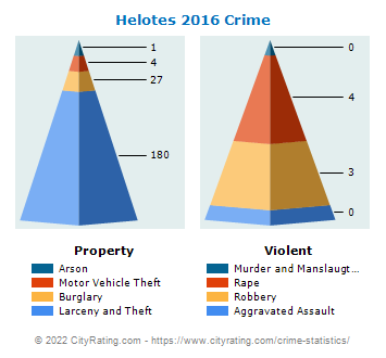 Helotes Crime 2016