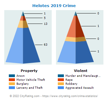Helotes Crime 2019