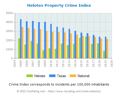 Helotes Property Crime vs. State and National Per Capita