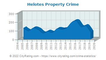 Helotes Property Crime