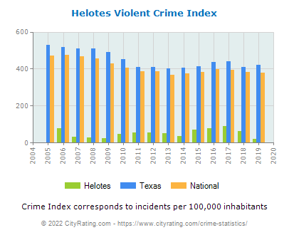Helotes Violent Crime vs. State and National Per Capita