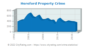 Hereford Property Crime