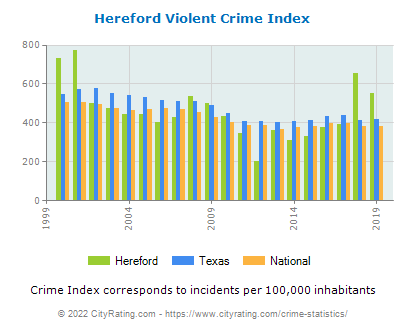 Hereford Violent Crime vs. State and National Per Capita
