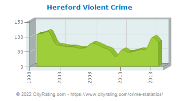 Hereford Violent Crime