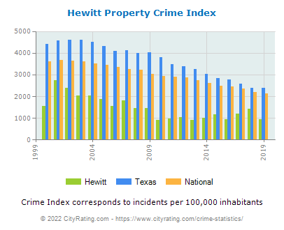 Hewitt Property Crime vs. State and National Per Capita