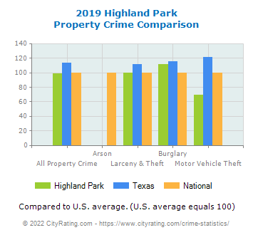 Highland Park Property Crime vs. State and National Comparison