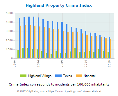Highland Village Property Crime vs. State and National Per Capita