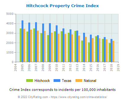 Hitchcock Property Crime vs. State and National Per Capita