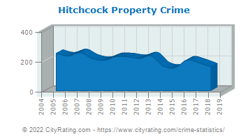 Hitchcock Property Crime