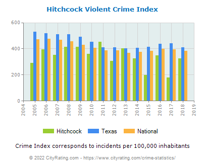 Hitchcock Violent Crime vs. State and National Per Capita