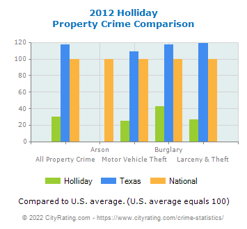 Holliday Property Crime vs. State and National Comparison