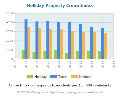 Holliday Property Crime vs. State and National Per Capita