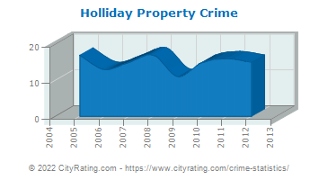 Holliday Property Crime