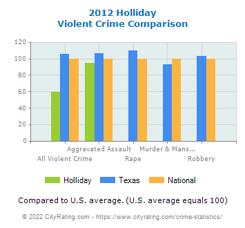 Holliday Violent Crime vs. State and National Comparison
