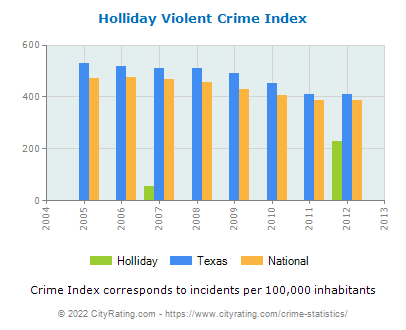 Holliday Violent Crime vs. State and National Per Capita