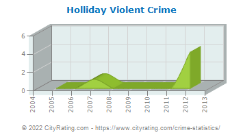 Holliday Violent Crime