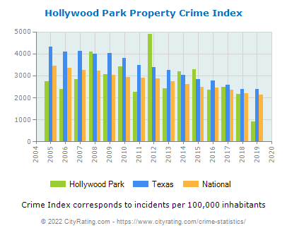 Hollywood Park Property Crime vs. State and National Per Capita
