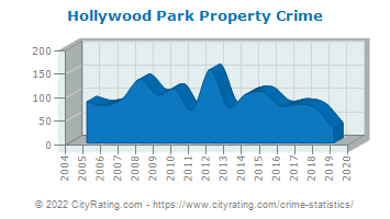 Hollywood Park Property Crime