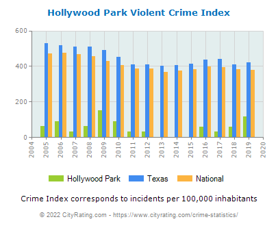 Hollywood Park Violent Crime vs. State and National Per Capita