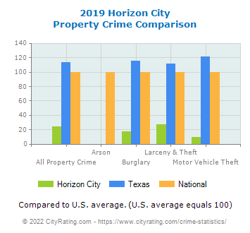 Horizon City Property Crime vs. State and National Comparison