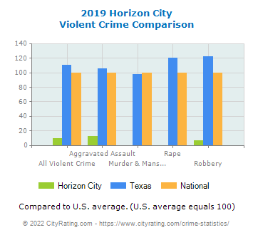 Horizon City Violent Crime vs. State and National Comparison