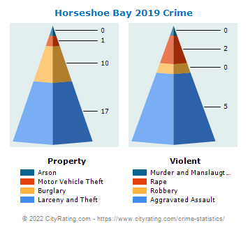 Horseshoe Bay Crime 2019