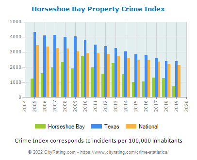 Horseshoe Bay Property Crime vs. State and National Per Capita