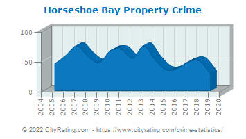 Horseshoe Bay Property Crime