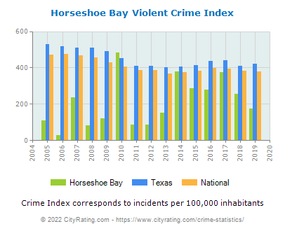 Horseshoe Bay Violent Crime vs. State and National Per Capita