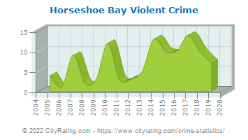 Horseshoe Bay Violent Crime