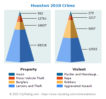 Houston Crime 2018