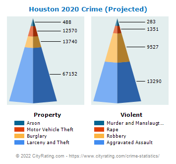 Houston Crime 2020