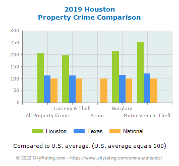 Houston Property Crime vs. State and National Comparison