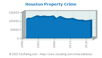 Houston Property Crime