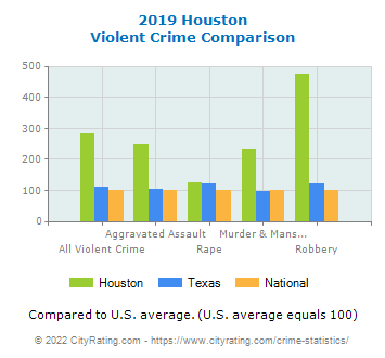 Houston Violent Crime vs. State and National Comparison
