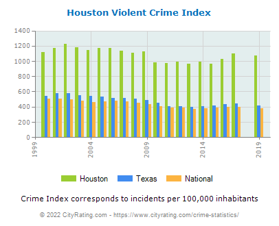 Houston Violent Crime vs. State and National Per Capita