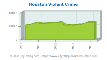 Houston Violent Crime