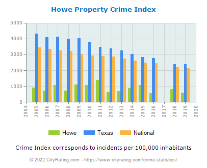 Howe Property Crime vs. State and National Per Capita