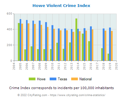 Howe Violent Crime vs. State and National Per Capita